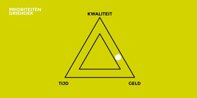 http://www.ontwerpdetoekomst.nl/wp-content/uploads/2015/03/Prioriteiten-2.png
